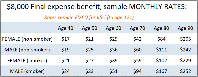 Sample Rates For Final Expense Life Plan Open Care Seniors